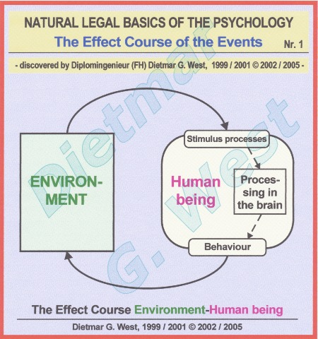 Natural-legal basics of the psychology: the effect course environment-human being (Representation 1).